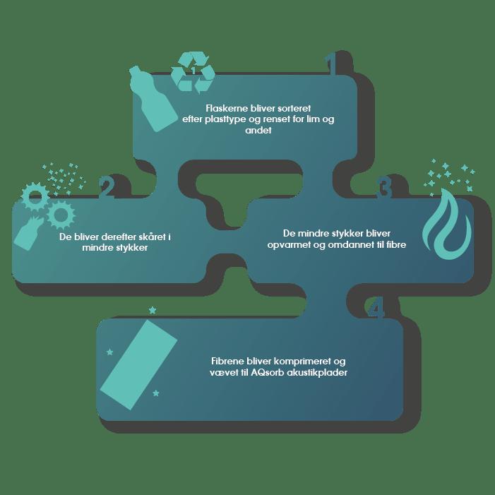 fra plast til plade infographic